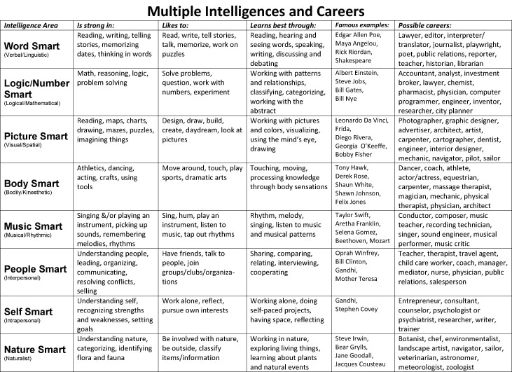 It is a graphic of Multiple Intelligence Test Printable for template